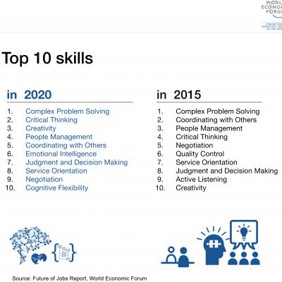 10 vigtigste egenskaber for vores børn i fremtiden